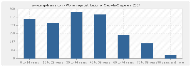 Women age distribution of Crécy-la-Chapelle in 2007