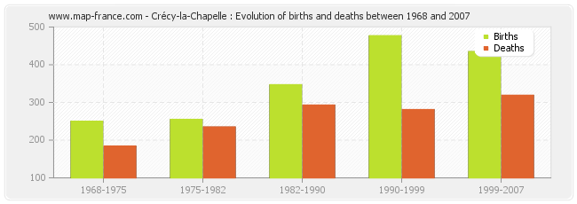 Crécy-la-Chapelle : Evolution of births and deaths between 1968 and 2007