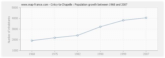 Population Crécy-la-Chapelle