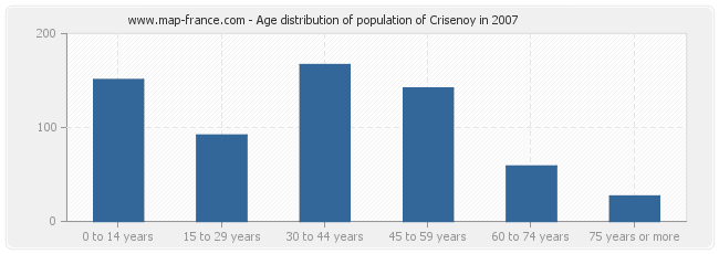 Age distribution of population of Crisenoy in 2007
