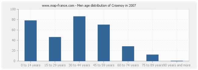 Men age distribution of Crisenoy in 2007