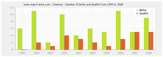 Crisenoy : Number of births and deaths from 1999 to 2008