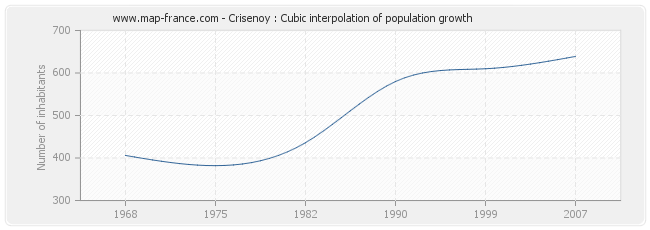 Crisenoy : Cubic interpolation of population growth