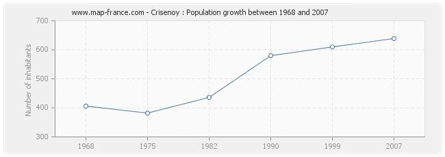 Population Crisenoy