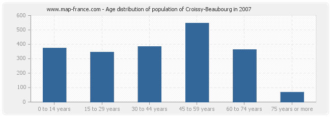 Age distribution of population of Croissy-Beaubourg in 2007
