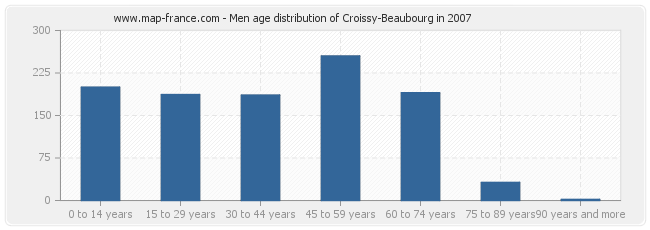 Men age distribution of Croissy-Beaubourg in 2007
