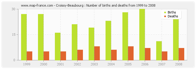 Croissy-Beaubourg : Number of births and deaths from 1999 to 2008