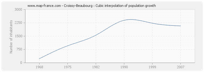 Croissy-Beaubourg : Cubic interpolation of population growth
