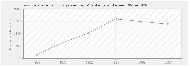 Population Croissy-Beaubourg