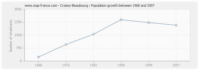 Population Croissy-Beaubourg