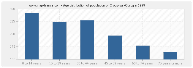 Age distribution of population of Crouy-sur-Ourcq in 1999