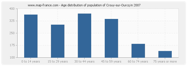 Age distribution of population of Crouy-sur-Ourcq in 2007