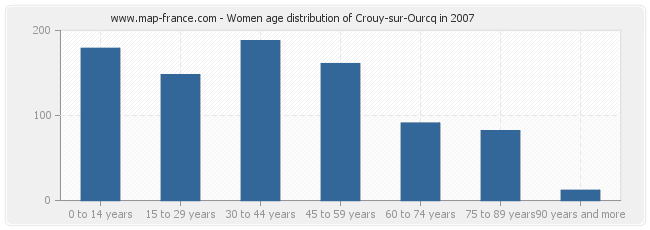 Women age distribution of Crouy-sur-Ourcq in 2007