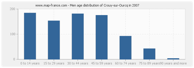 Men age distribution of Crouy-sur-Ourcq in 2007