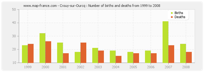 Crouy-sur-Ourcq : Number of births and deaths from 1999 to 2008