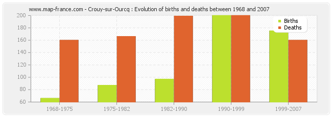 Crouy-sur-Ourcq : Evolution of births and deaths between 1968 and 2007