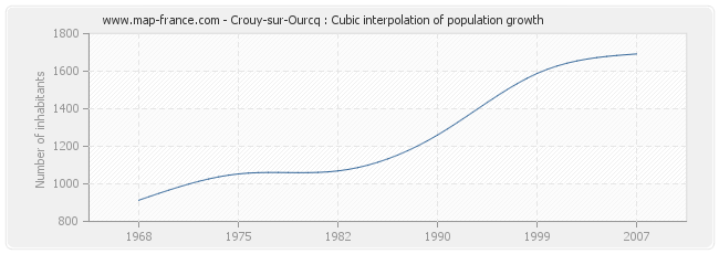 Crouy-sur-Ourcq : Cubic interpolation of population growth
