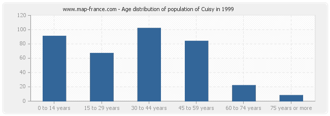 Age distribution of population of Cuisy in 1999