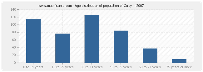 Age distribution of population of Cuisy in 2007