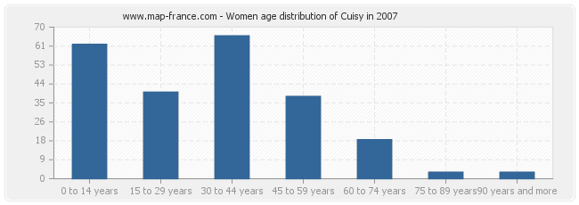 Women age distribution of Cuisy in 2007