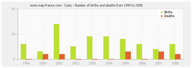 Cuisy : Number of births and deaths from 1999 to 2008