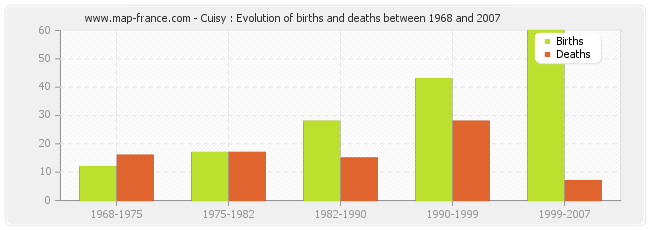 Cuisy : Evolution of births and deaths between 1968 and 2007