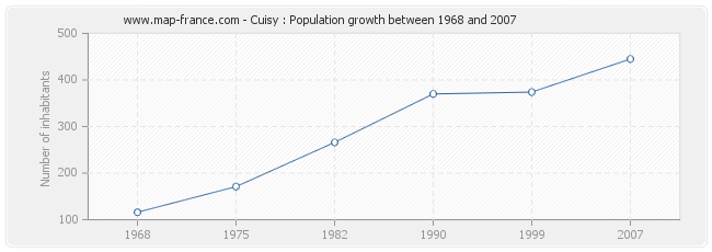 Population Cuisy