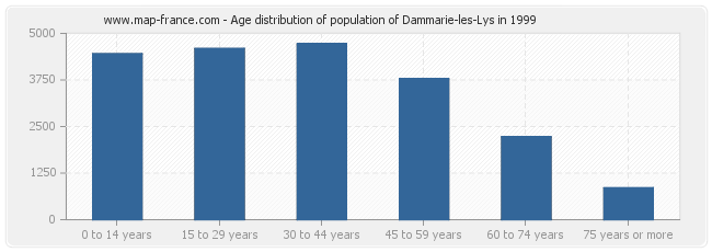 Age distribution of population of Dammarie-les-Lys in 1999