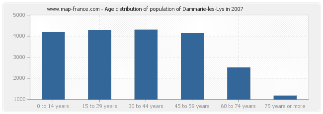 Age distribution of population of Dammarie-les-Lys in 2007