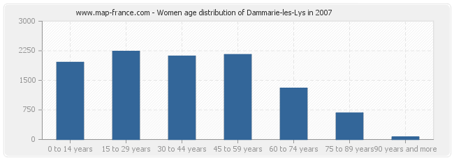 Women age distribution of Dammarie-les-Lys in 2007