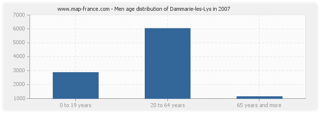 Men age distribution of Dammarie-les-Lys in 2007