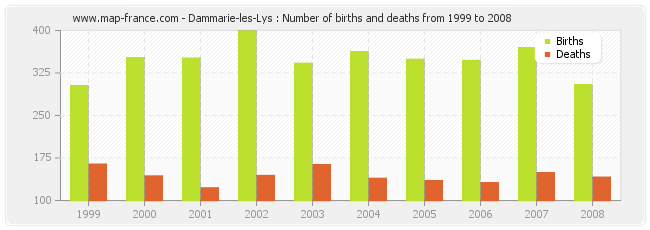Dammarie-les-Lys : Number of births and deaths from 1999 to 2008