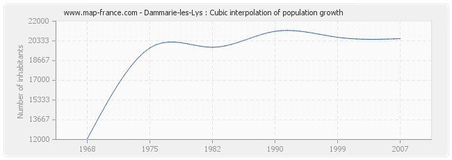 Dammarie-les-Lys : Cubic interpolation of population growth