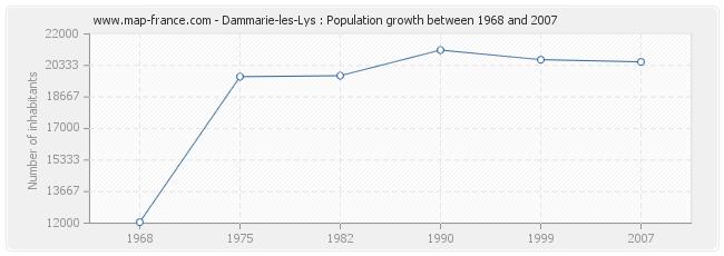 Population Dammarie-les-Lys