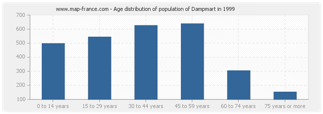 Age distribution of population of Dampmart in 1999