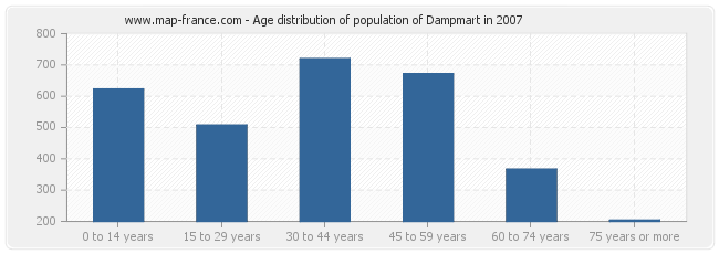 Age distribution of population of Dampmart in 2007