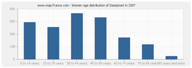 Women age distribution of Dampmart in 2007