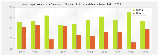 Dampmart : Number of births and deaths from 1999 to 2008