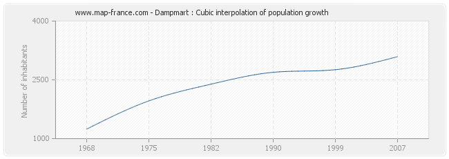 Dampmart : Cubic interpolation of population growth