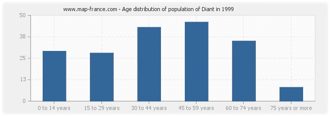 Age distribution of population of Diant in 1999
