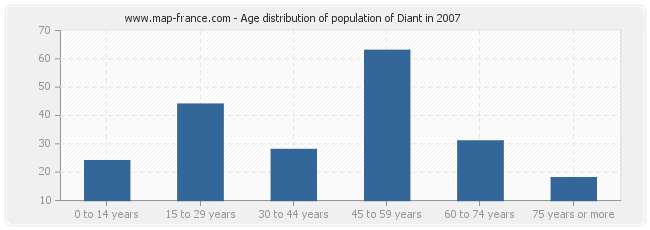 Age distribution of population of Diant in 2007