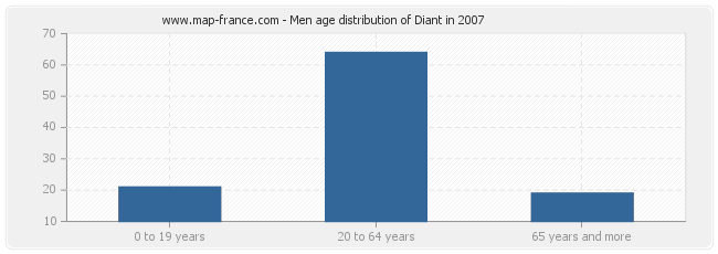 Men age distribution of Diant in 2007