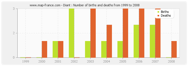 Diant : Number of births and deaths from 1999 to 2008