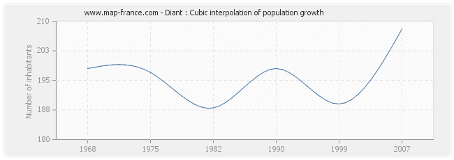 Diant : Cubic interpolation of population growth