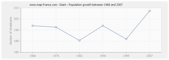 Population Diant