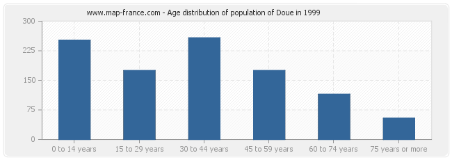 Age distribution of population of Doue in 1999