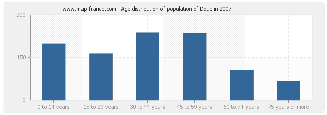 Age distribution of population of Doue in 2007