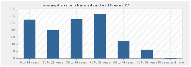 Men age distribution of Doue in 2007
