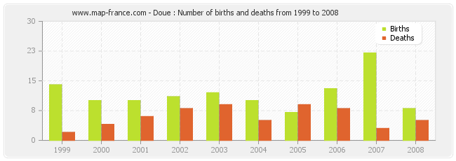 Doue : Number of births and deaths from 1999 to 2008