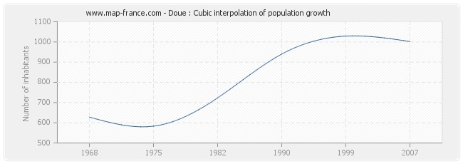 Doue : Cubic interpolation of population growth